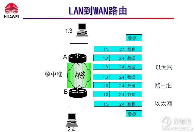网络工程师之路_第七章|网络层基础及子网规划 8-7.2.8 LAN 到 WAN 路由.jpg