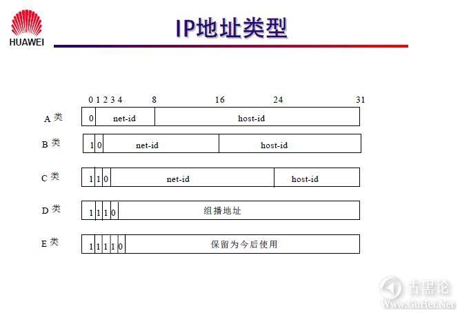网络工程师之路_第七章|网络层基础及子网规划 12-IP地址类型.jpg