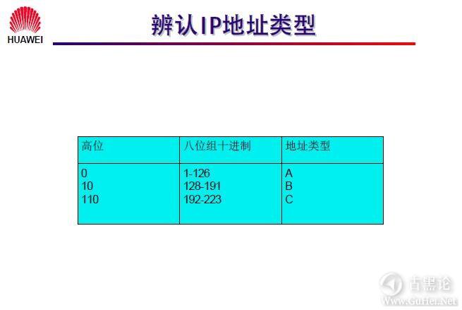网络工程师之路_第七章|网络层基础及子网规划 14-IP 地址辨别.jpg