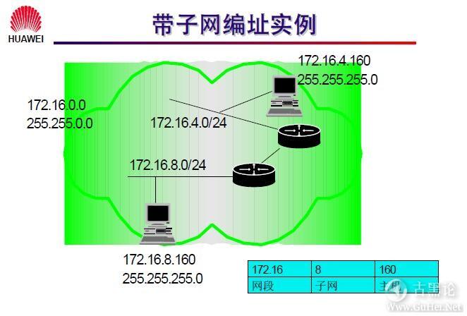 网络工程师之路_第七章|网络层基础及子网规划 18-带子网编址实例.jpg