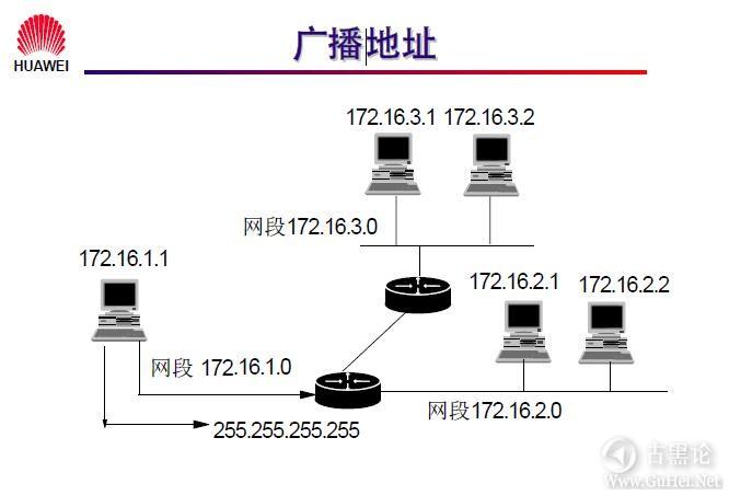 网络工程师之路_第七章|网络层基础及子网规划 26-广播地址.jpg