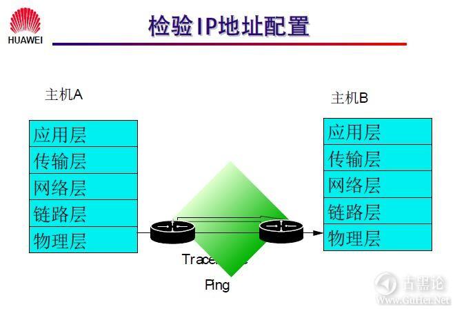 网络工程师之路_第七章|网络层基础及子网规划 29-网络检测工具.jpg