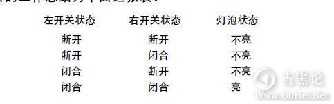 编码的奥秘10_章逻辑与开关 5-表.jpg