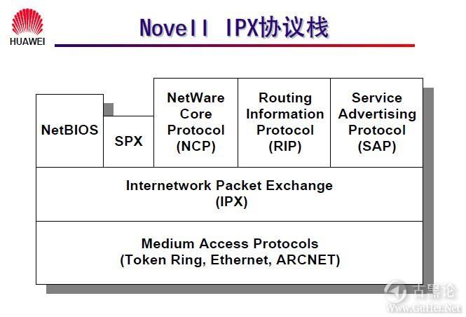 网络工程师之路_第八章|IPX协议及配置 2-Novell IPX 协议栈.jpg