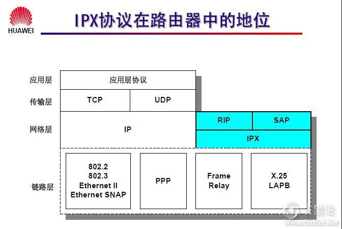 网络工程师之路_第八章|IPX协议及配置 3-IPX协议在路由器中的地位.jpg