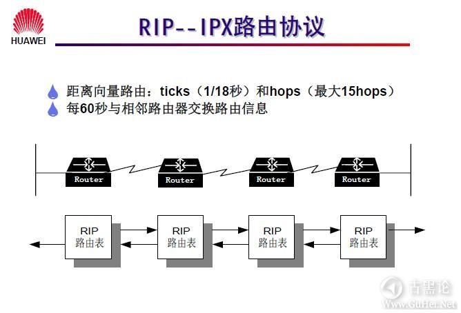 网络工程师之路_第八章|IPX协议及配置 7-RIP -- IPX 路由协议.jpg
