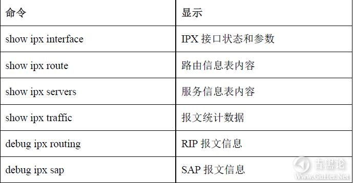 网络工程师之路_第八章|IPX协议及配置 14-IPX routing.jpg