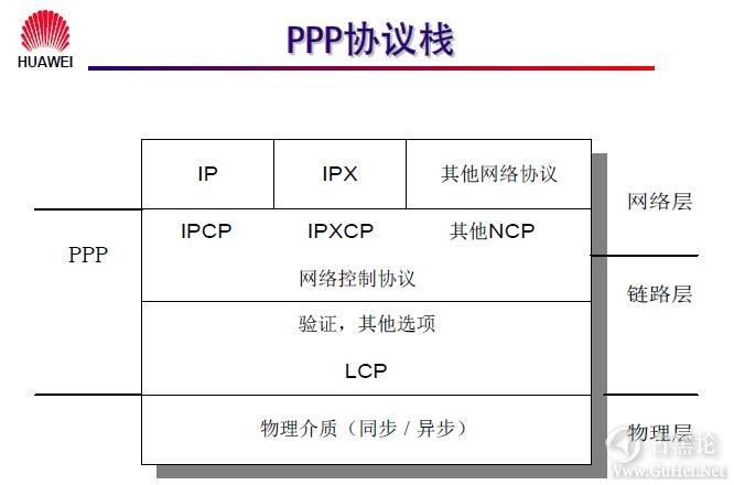 网络工程师之路_第九章|常见广域网协议及配置 3- PPP 协议栈.jpg