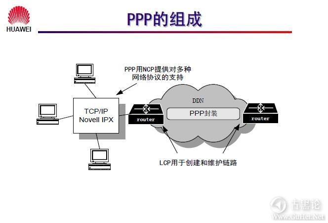 网络工程师之路_第九章|常见广域网协议及配置 2-PPP的组成部分.jpg