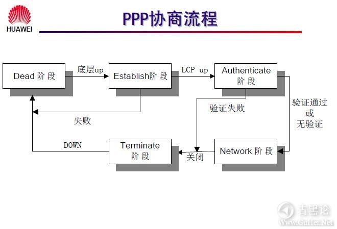 网络工程师之路_第九章|常见广域网协议及配置 4-PPP协商流程.jpg