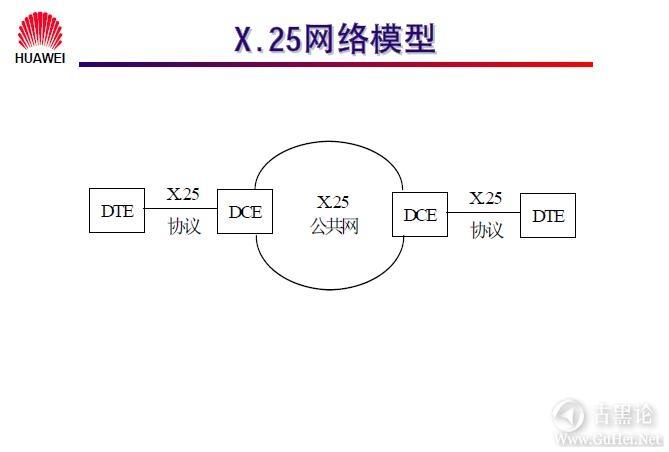网络工程师之路_第九章|常见广域网协议及配置 10-X.25网络模型.jpg