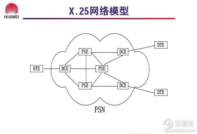 网络工程师之路_第九章|常见广域网协议及配置 11-X.25 网络模型.jpg