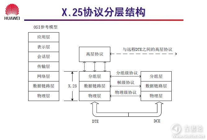 网络工程师之路_第九章|常见广域网协议及配置 12-X.25协议分层结构.jpg