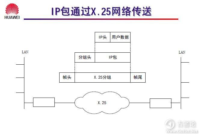 网络工程师之路_第九章|常见广域网协议及配置 13-IP包通过X.25网络传送.jpg