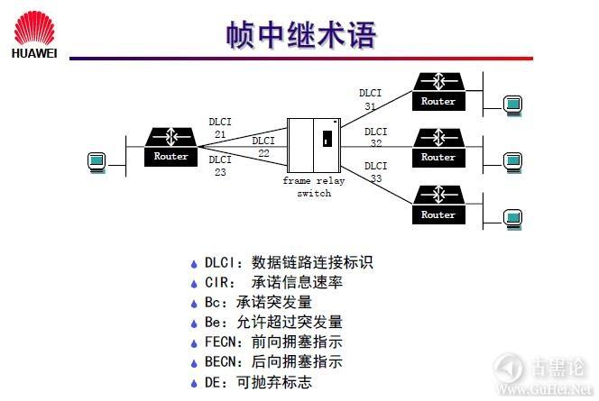 网络工程师之路_第九章|常见广域网协议及配置 32-帧中继术语.jpg