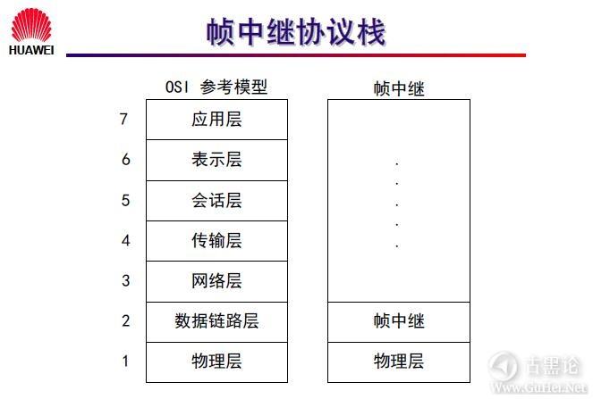 网络工程师之路_第九章|常见广域网协议及配置 31- 帧中继协议栈.jpg