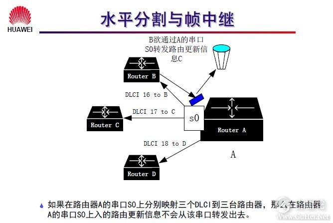 网络工程师之路_第九章|常见广域网协议及配置 37-水平分割与帧中继.jpg