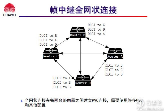 网络工程师之路_第九章|常见广域网协议及配置 38-帧中继全网状连接.jpg