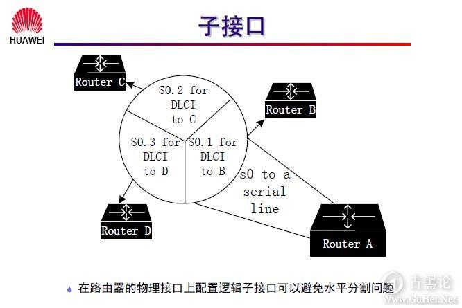网络工程师之路_第九章|常见广域网协议及配置 41-子接口.jpg