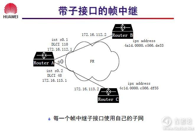 网络工程师之路_第九章|常见广域网协议及配置 44-带子接口的帧中继.jpg