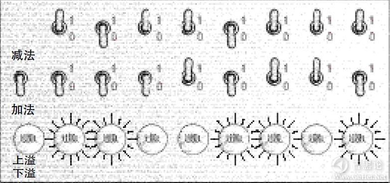 编码的奥秘13_如何实现减法 26-减法.jpg