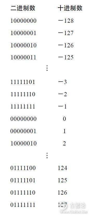 编码的奥秘13_如何实现减法 32-表示负数.jpg
