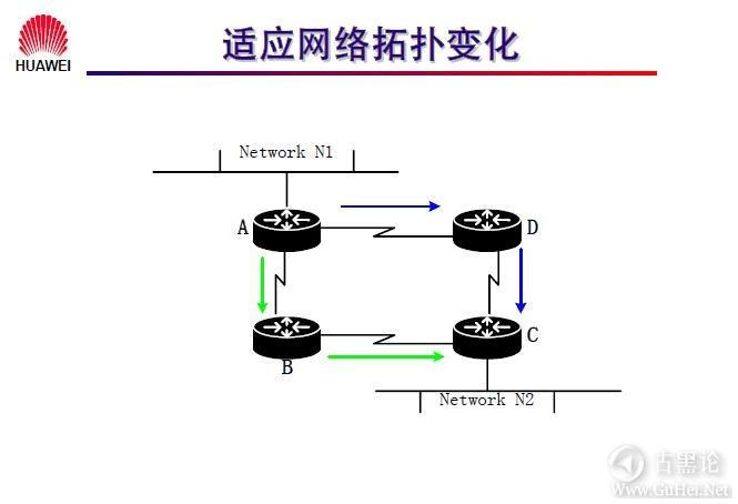 网络工程师之路_第十章|路由协议 4-对网络拓扑变化的适应性.jpg