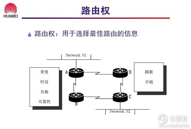 网络工程师之路_第十章|路由协议 5-路由权.jpg