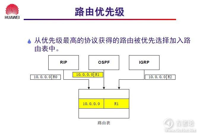 网络工程师之路_第十章|路由协议 6-路由优先级.jpg