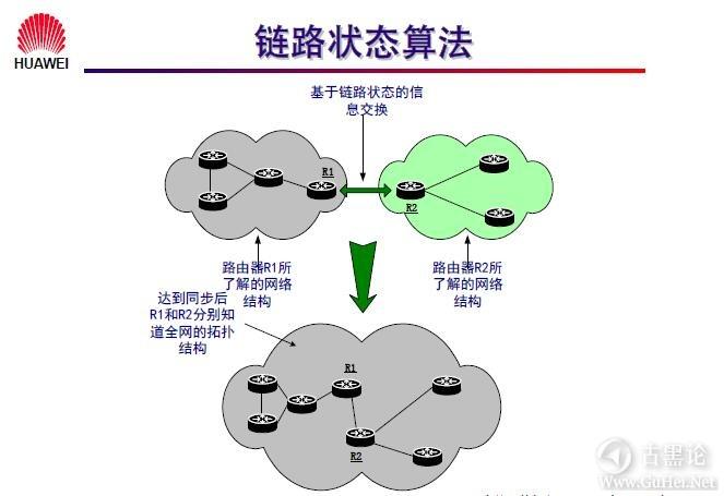 网络工程师之路_第十章|路由协议 12-链路状态协议.jpg