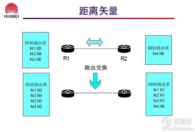 网络工程师之路_第十章|路由协议 11-距离矢量协议.jpg