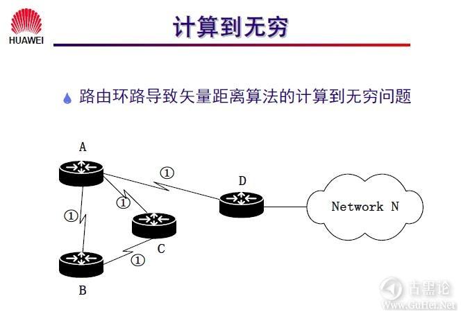 网络工程师之路_第十章|路由协议 15-计算到无穷.jpg