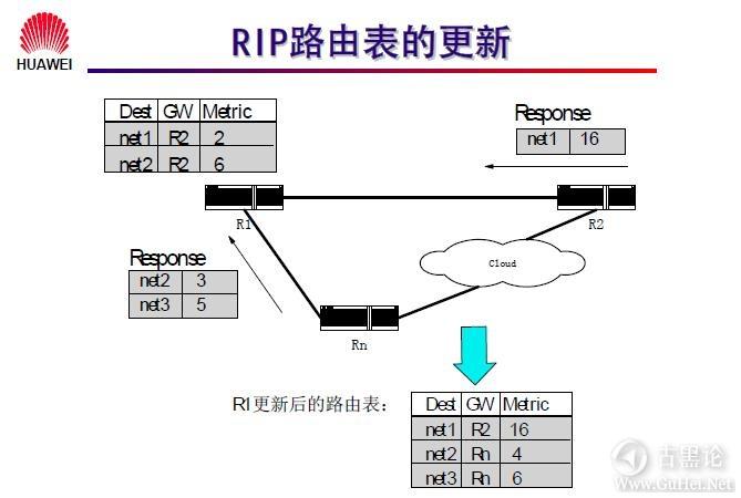 网络工程师之路_第十章|路由协议 25-RIP 路由的更新.jpg