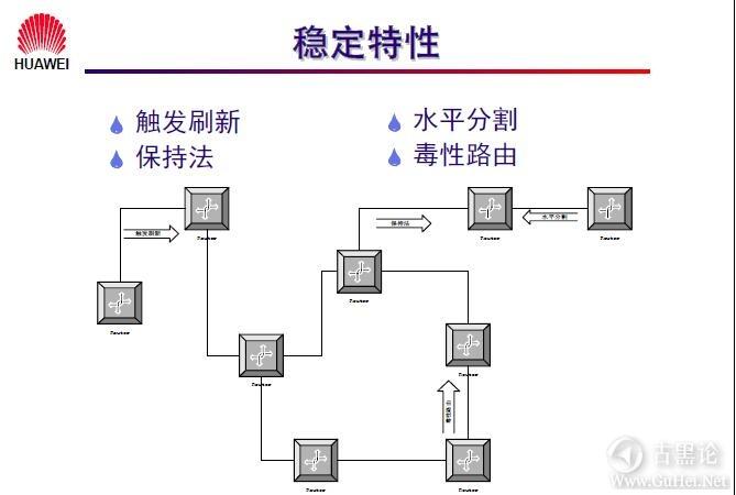 网络工程师之路_第十章|路由协议 34-稳定特性.jpg