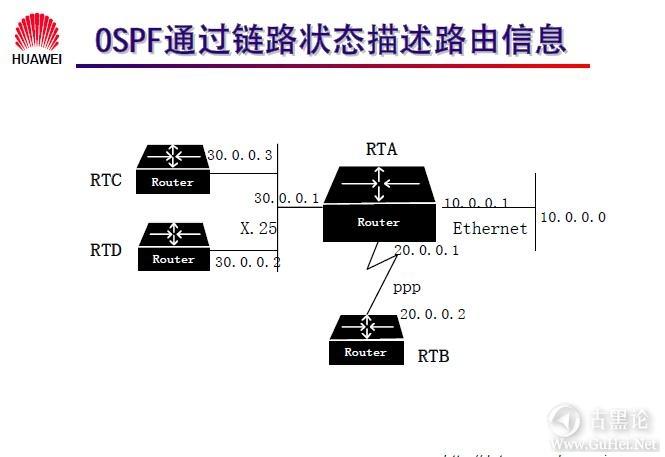 网络工程师之路_第十章|路由协议 41-链路状态.jpg