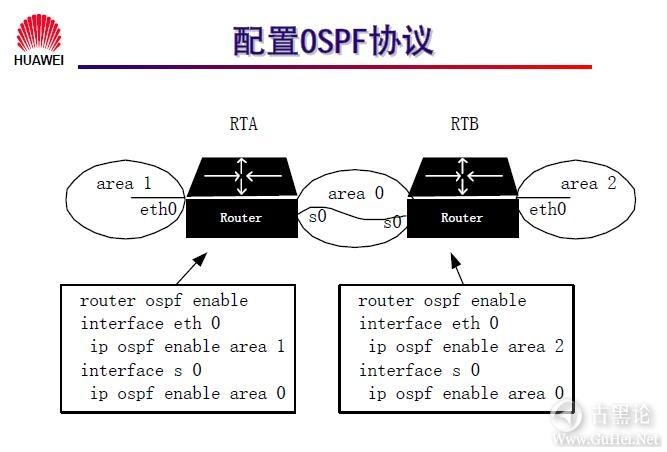 网络工程师之路_第十章|路由协议 44-OSPF 协议配置.jpg