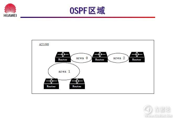 网络工程师之路_第十章|路由协议 43-区域划分.jpg