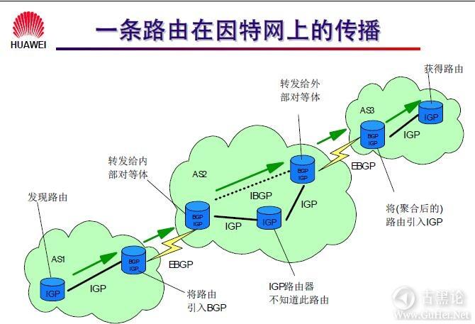 网络工程师之路_第十章|路由协议 50-BGP 路由的传播.jpg