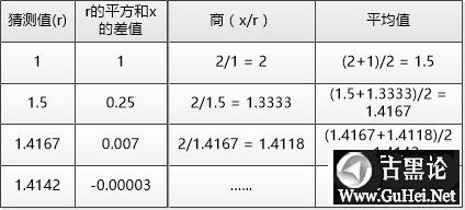 编程的本质——致初学者 1-求平方根.png