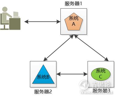 科普贴——什么是集群和分布式 1-服务器.png