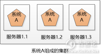 科普贴——什么是集群和分布式 2-集群.png