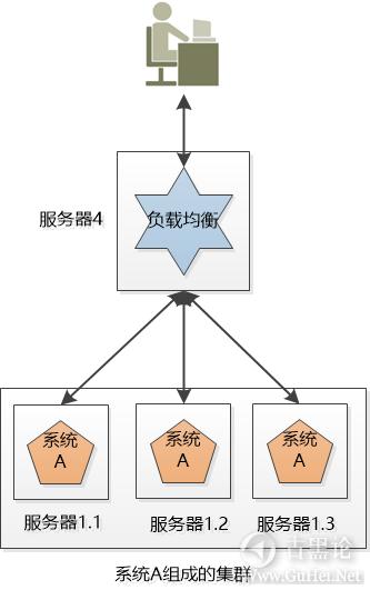 科普贴——什么是集群和分布式 3-负载均衡.png