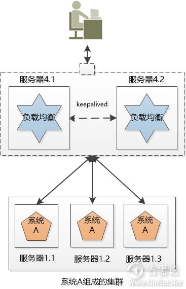 科普贴——什么是集群和分布式 4-负载均衡.png
