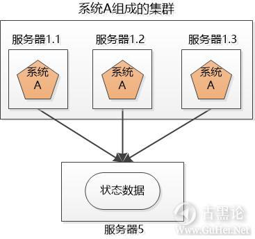 科普贴——什么是集群和分布式 5-服务器5.png
