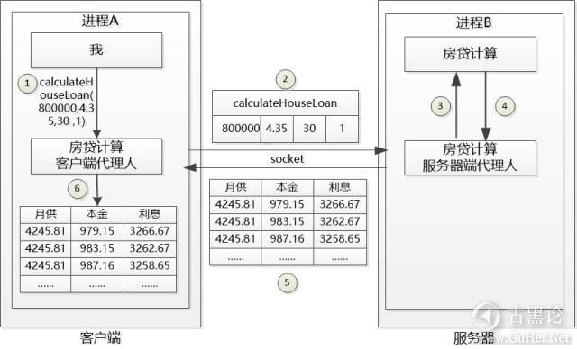 编程基础科普:我是一个函数 2-socket.jpg