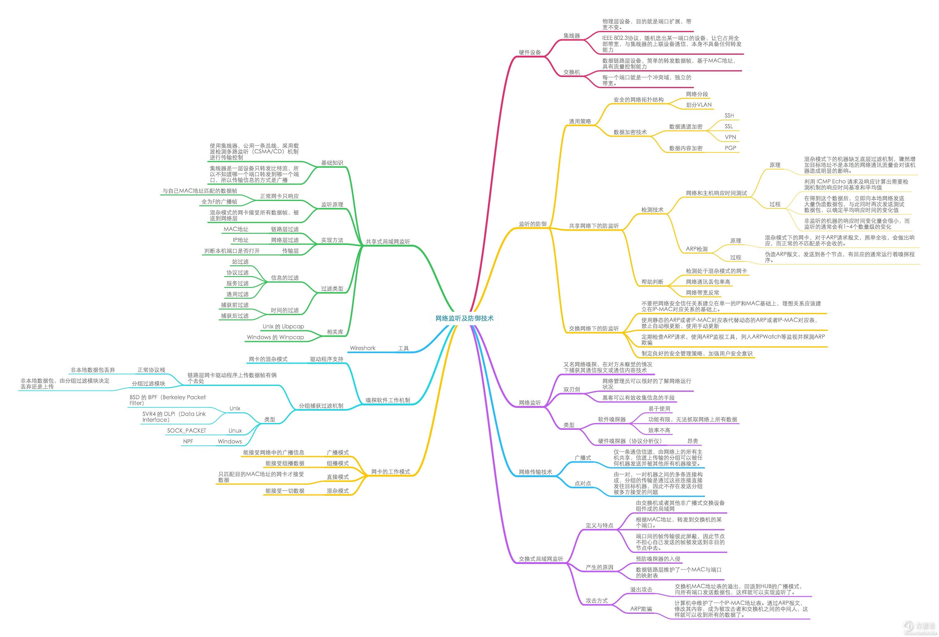 网络安全学习导图(图片约6M) 3-网络监听.jpg