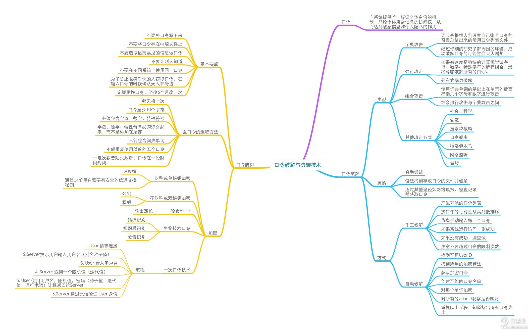 网络安全学习导图(图片约6M) 4-口令破解.jpg
