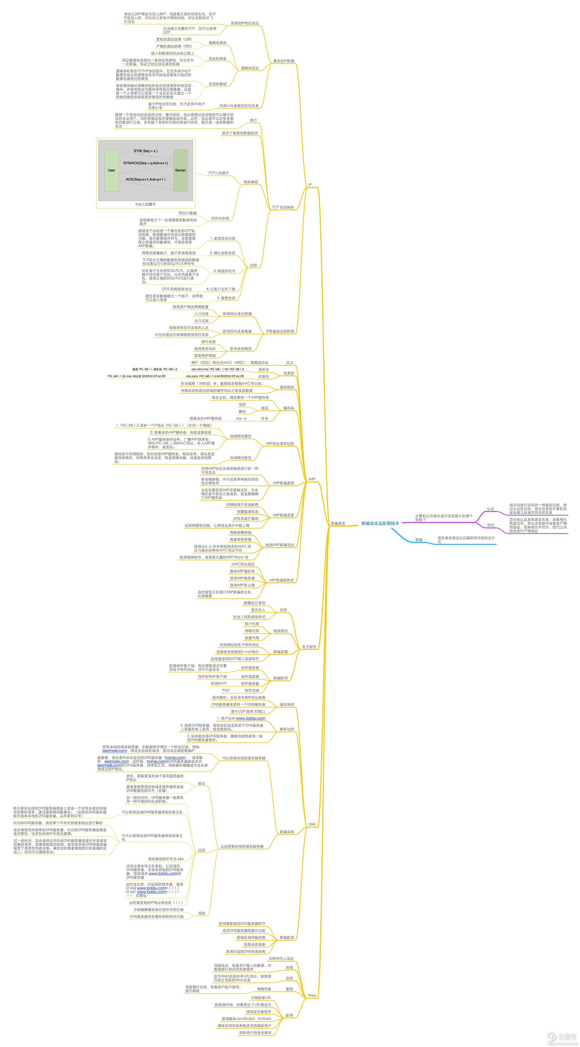 网络安全学习导图(图片约6M) 5-欺骗攻击.jpg