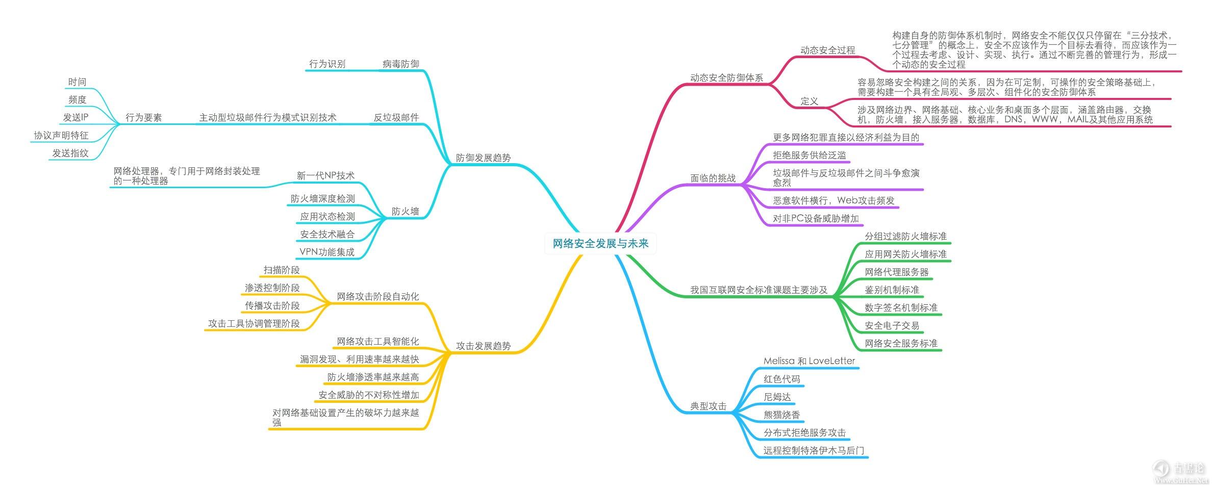 网络安全学习导图(图片约6M) 11-网络安全发展与未来.jpg