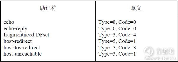 网络工程师之路_第十一章|防火墙及配置 17-助记符.jpg